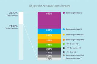 skype for top devices