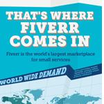 Why Sell On Fiverr