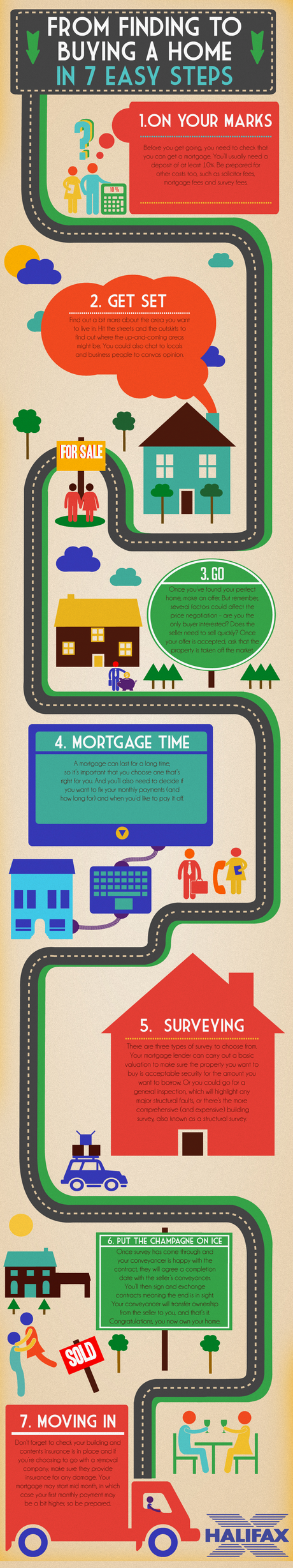 Buying A Home In 7 Easy Steps Infographic