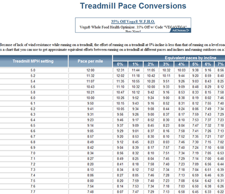 high intensity interval training treadmill speed