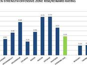 HABS PROSPECTS: Offensive-zone Risk/reward Rating