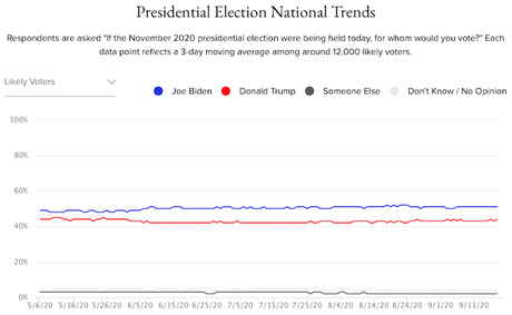This Presidential Race Has Been Remarkably Stable