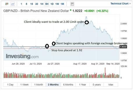 Foreign Exchange Contract