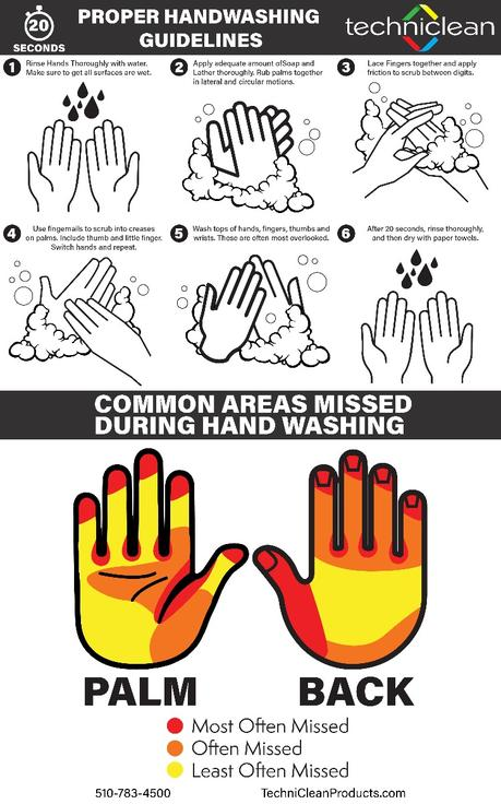How to guide for proper handwashing