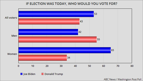Biden Leads By 10 Points Thanks To Women Voters
