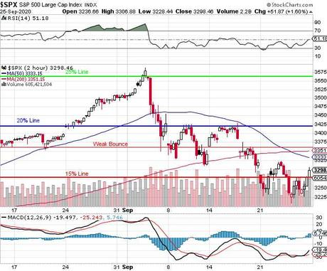 The Week Ahead – 3,350 is Critical for the S&P 500