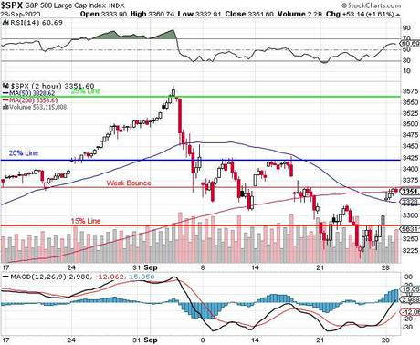 Testy Tuesday – Shorting the S&P 500 at 3,350