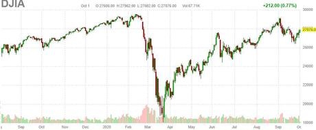 28,000 Thursday – Dow Back Within 5% of it's All-Time High