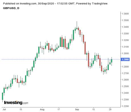GBP/USD Positive as Timeline Shortens on Brexit Clock