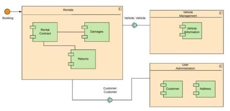 An Overview Of 14 UML Diagrams And Their Functions - Paperblog