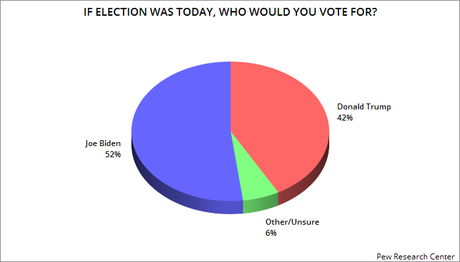 All New Polls Shows Biden With A growing Lead