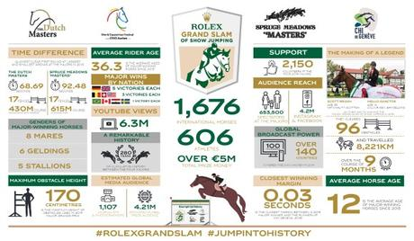 Infographic: The Rolex Grand Slam of Show Jumping by the Numbers