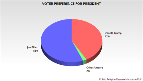 New PRRI Poll Has Biden With A Large Lead