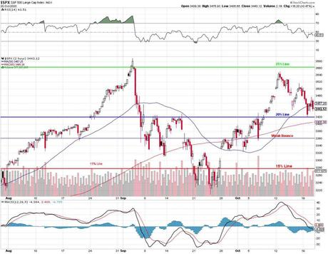 Which Way Wednesday – Stimulus Hopes Hold off Disaster (so far)