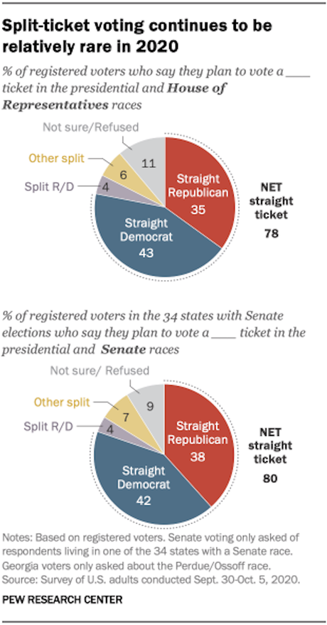 Nearly 4 Out Of 5 Voters Are Straight-Ticket Voters