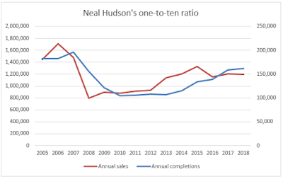 Neal Hudson's one-to-ten ratio