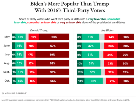 Most 2016 Third Party Voters Prefer Biden In This Election