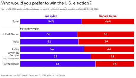Investors Worldwide Prefer Biden Over Trump In This Election