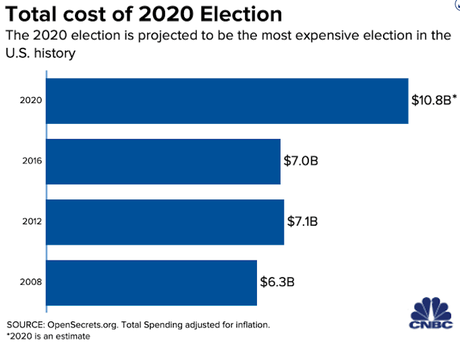 The Most Expensive Election In U.S. History
