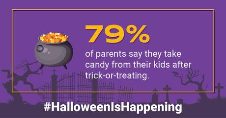 79% of parents indicate they have taken candy from their children