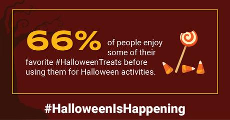 66% of people enjoy at least some of their pre-purchased Halloween candy before using it for Halloween-related activities