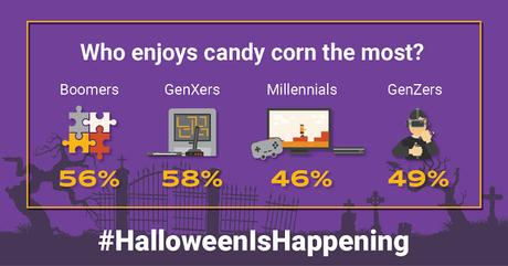 Who enjoys candy corn the most?