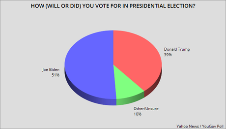 Three New Polls Have Biden With A Large Lead