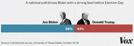 New UTD Poll Has Biden Leading Trump By 12 Points