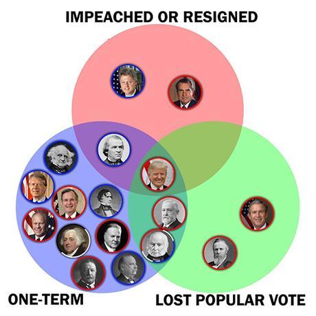 Refl-elections