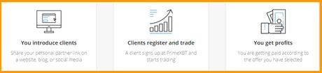 PrimeXBT Affiliate Program Review 2020 | Should You Become an Affiliate Partner?