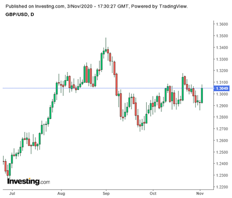 US Elections and UK 4-Week Lockdown Affect GBP/USD