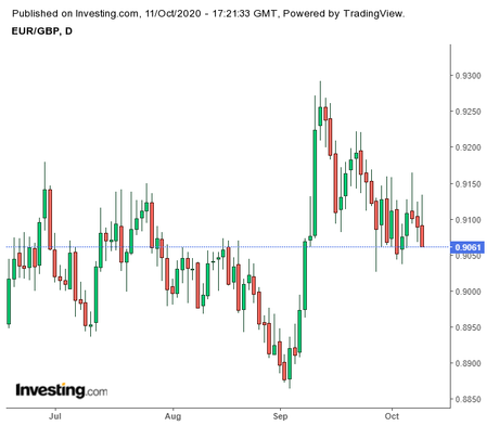 Brexit Talks to Dominate the EUR/GBP Movement