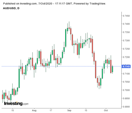 AUD/USD Struggles to Maintain Bullish Momentum As August Trade Balance Disappoints