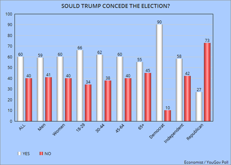 Public Disagrees With Trump's Resistance To Accept Results