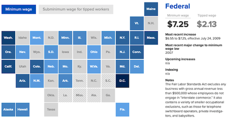 Minimum Wage Is Not A Livable Wage In Too Many States