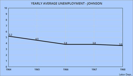 Average Yearly Unemployment Under Presidents Since 1947
