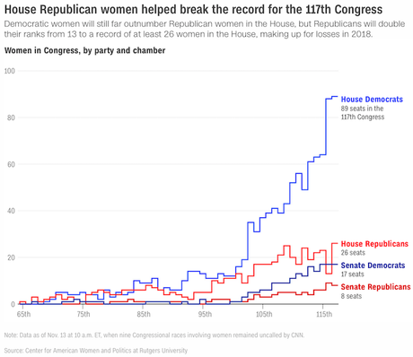 The 117th Congress Will Have A Record Number Of Women