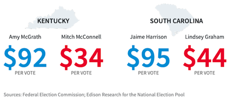 It Takes More Than Money To Win An Election