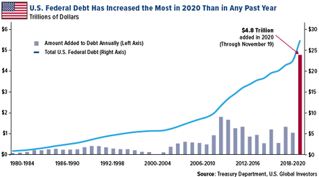 Don't Blame The Pandemic For The $277 Trillion Debt Pile | Seeking Alpha