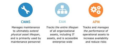 Enterprise Asset Management – Everything You Need To Know