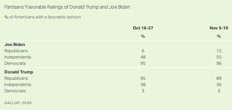 Biden's Favorability Rating Rises While Trump's Drops