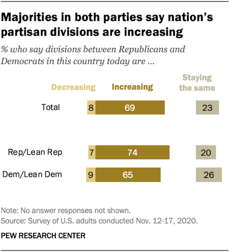 Americans See Partisanship Growing (And They Don't Like It)