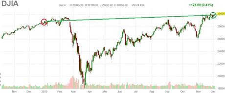 30,000 Friday – Dow Holding the Line so Far