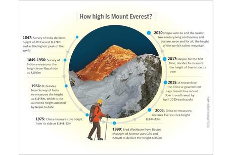 Mt. Everest Just Got a Little Bit Taller