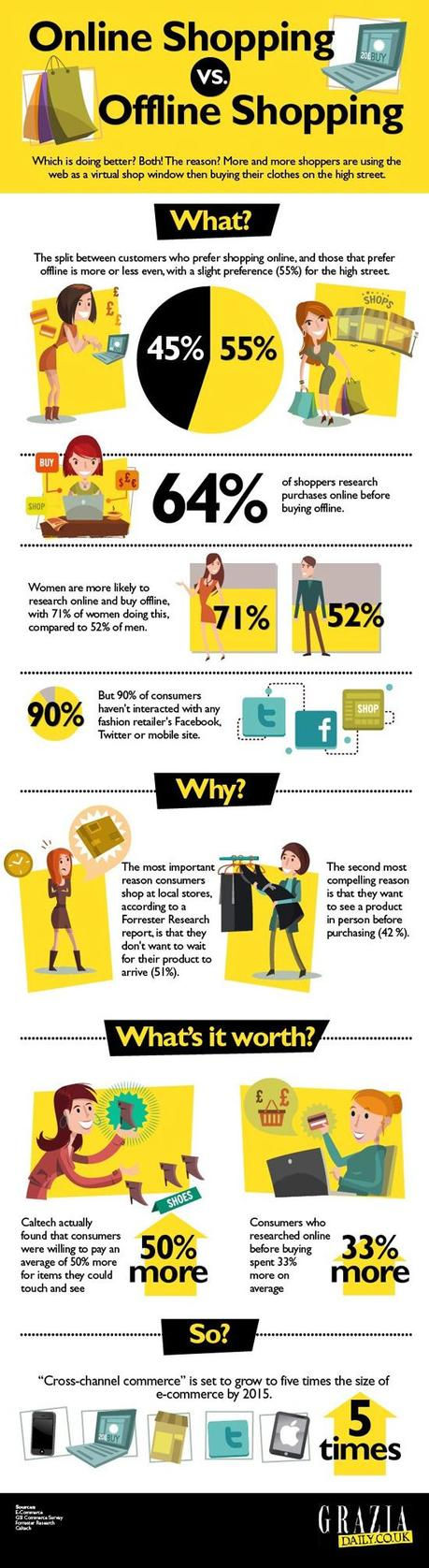 Infographic on Online vs Offline Shopping