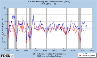 Macro View: 11 Up When ISM Rises, 15 Up When ISM Declines