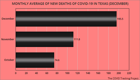 Cases And Deaths From COVID-19 Continue To Rise In Texas
