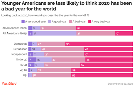 Americans Say 2020 Was A Bad/Very Bad Year For The World