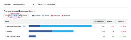 Compare social network activity in SEMrush Social Media Tracker