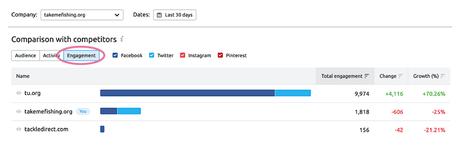 Compare social network engagement in SEMrush Social Media Tracker